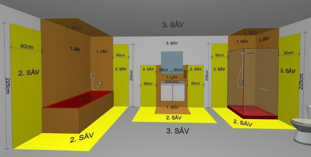 IP védettségi sávok és vízmentes zónák a fürdőszobában